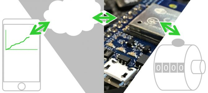 簡易IoTシステム(type02)の開発 まとめ