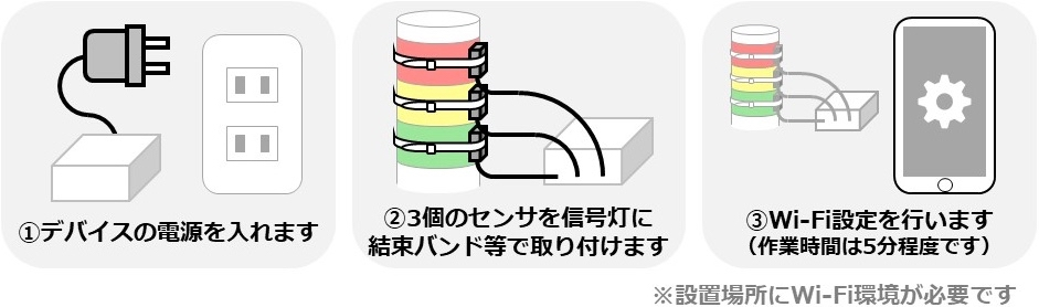 IoTデバイスの設置手順